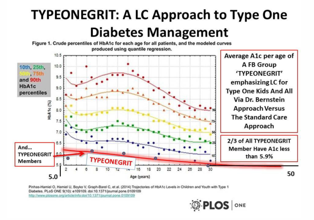 hba1c-centiles-typeonegrit